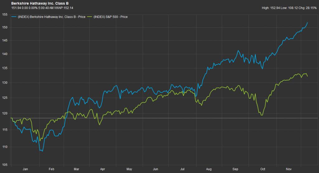波克夏B级股(蓝色)和标准普尔500指数(绿色)带来的回报;资料来源:辉盛