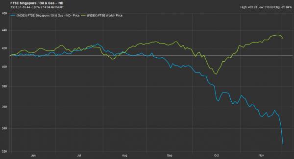 资料来源:辉盛;富时海峡时报油气指数(蓝色)以及海峡时报指数(绿色)