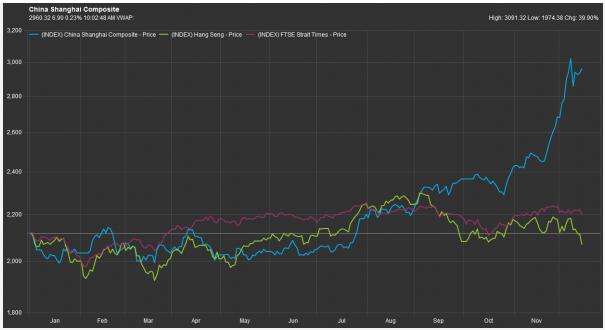 资料来源: 辉盛,比较上证综合指数(蓝色)、恒生指数(绿色)及海峡时报指数(红色)的走势