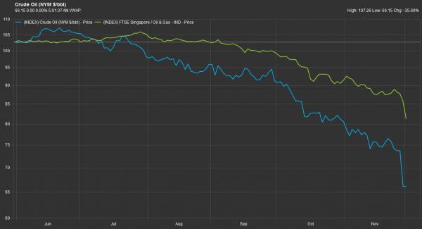 资料来源:辉盛;西得克萨斯中质原油(WTI)的价格(蓝色)与富时海峡时报油气指数(FTSE ST Oil & Gas,绿色)