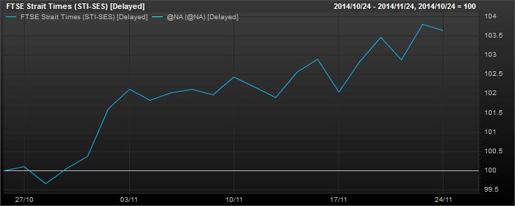 资料来源: 辉盛, 海指在过去一个月的表现