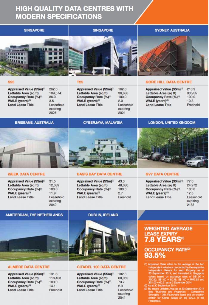 图解:KDC的数据中心分布在新加坡,澳洲的悉尼和布里斯本,马来西亚的赛柏再也,英国伦敦,荷兰的阿姆斯特丹以及爱尔兰的都柏林
