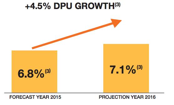 KDC的获益率预计将从6.8%提高至7.1%
