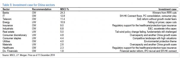 资料来源:摩根大通。表内说明投资个别领域的原因