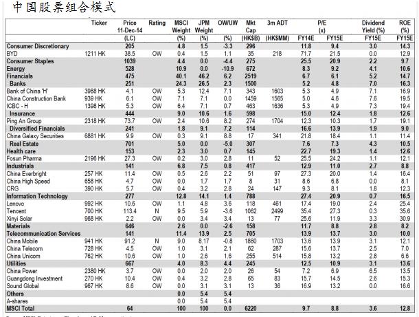 资料来源:摩根大通。表里显示大通摩根覆盖的A股组合模式