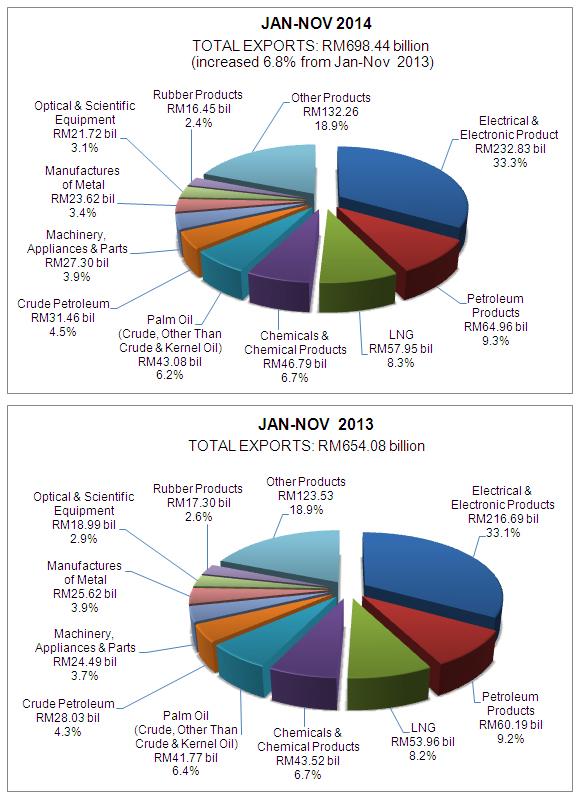 资料来源:马来西亚对外贸易发展局的网站