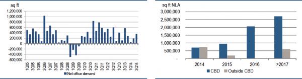 资料来源:市区重建局(左图);仲量联行,世邦魏理仕,瑞银的预估数据(右图)