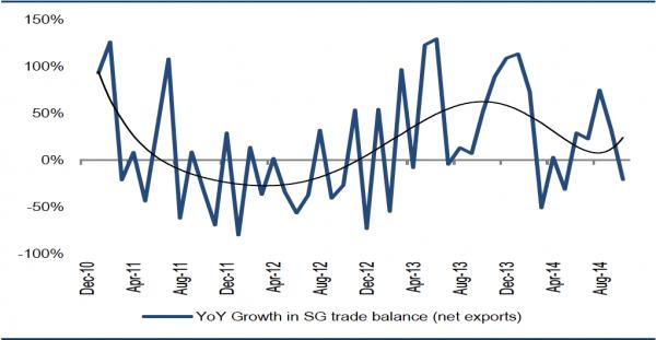 资料来源:CEIC;数据显示净出口下跌