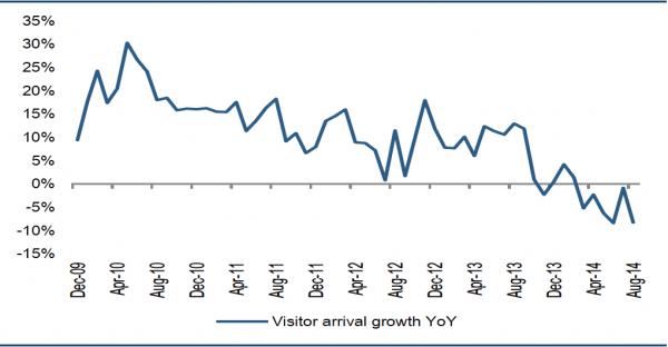 资料来源:CEIC;到访旅客人次也大幅下跌