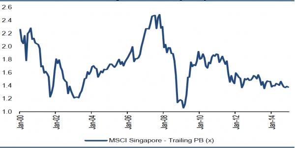 资料来源:MSCI, Datastream;新加坡股市的股价与账面值比处于低水平。