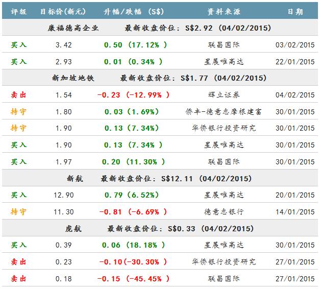 分析师对部分运输股的最新评级