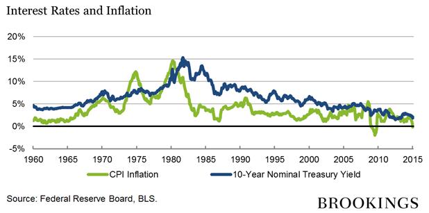 利率与通胀: 绿色为消费通胀;蓝色为10年期国库券名义收益率