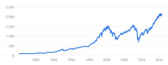 标普500指数;来源:谷歌财经(Google Finance)