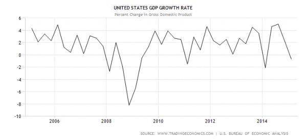 资料来源:www.tradingeconomics.com; 美国经济分析局