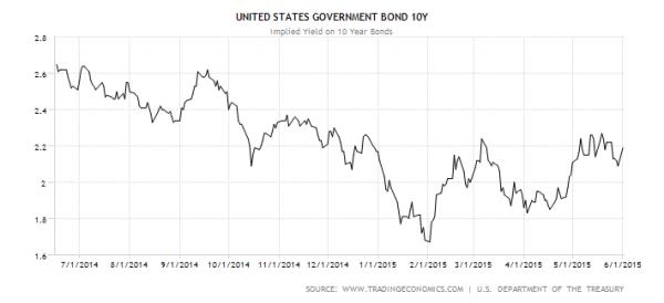 美国10年期国库债券的获益率