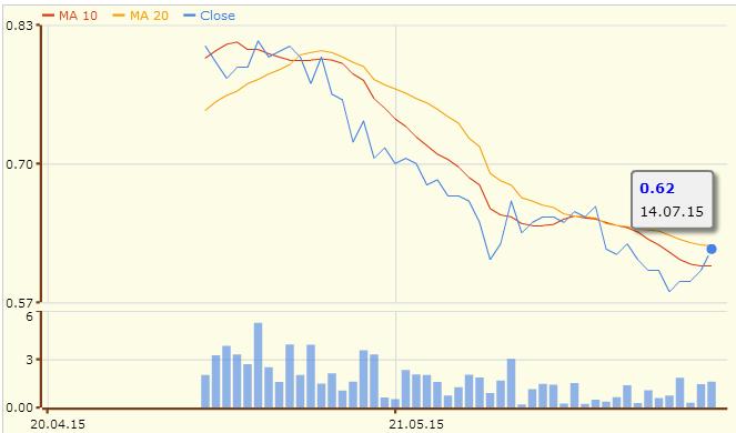 Halcyon集团过去3个月的股价