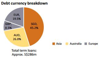 资料来源:债务, 吉宝数据中心REIT
