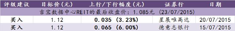 分析师的分析 (截至2015年7月23日)