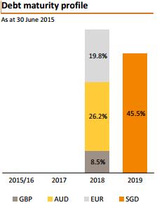 资料来源:债务到期年份, 吉宝数据中心REIT