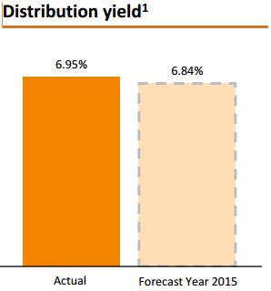 资料来源:股息获益率, 吉宝数据中心REIT