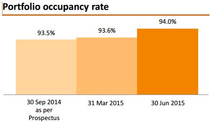 资料来源:产业组合租用率, 吉宝数据中心REIT