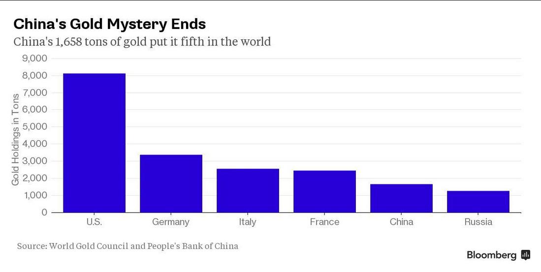 中国所拥有的黄金总量排在全球第五位
