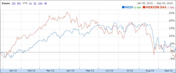 资料来源:日经指数与德国DAX指数本年迄今的表现,谷歌财经(Google Finance)