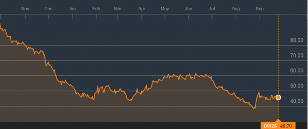 资料来源:西德州中级(WTI)原油一年来的表现,彭博社