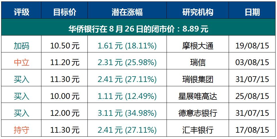 分析机构给予华侨银行的评级