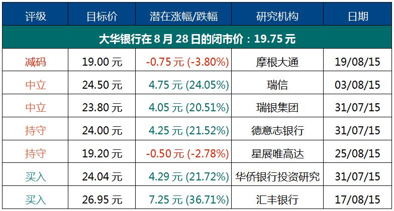 研究机构给予大华银行的评级