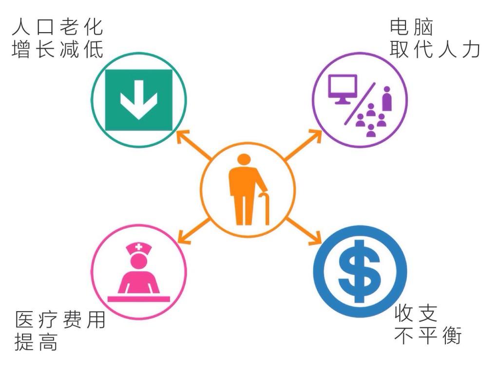 未来退休会面对的四大难题