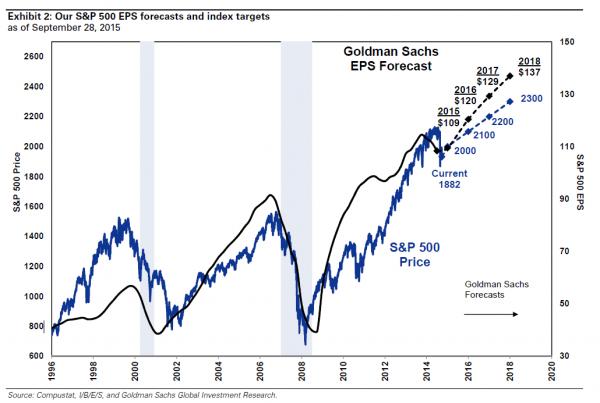 GS_Forecast-600x403