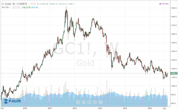 Gold_Chart-600x370