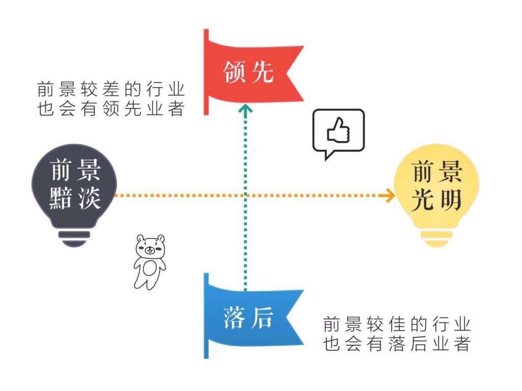 通过基本分析找出前景光明的行业和领先企业