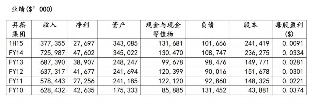 资料来源:昇菘集团年报