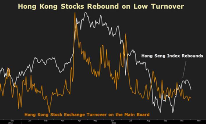香港股市在低交易量下回弹