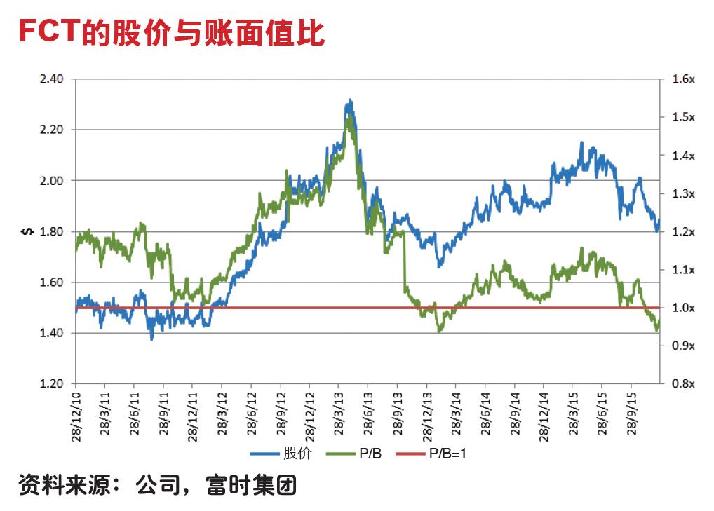 FCT chart 2