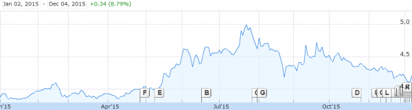 资料来源:莱佛士医疗本年迄今的走势, 谷歌财经(Google Finance)