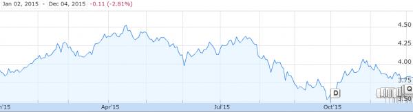 资料来源:新电信本年迄今的走势, 谷歌财经(Google Finance)
