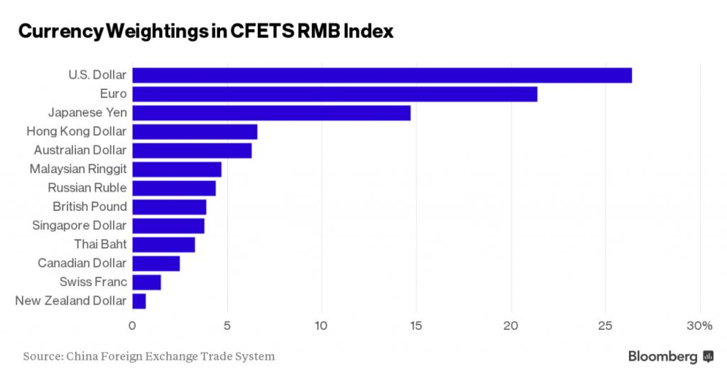 资料来源:中国外汇交易中心(CFETS),彭博社