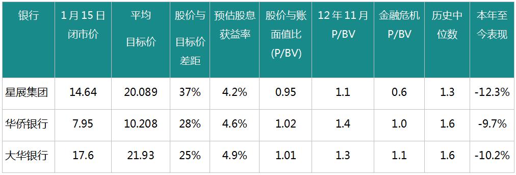 来源:辉盛(Factsheet)