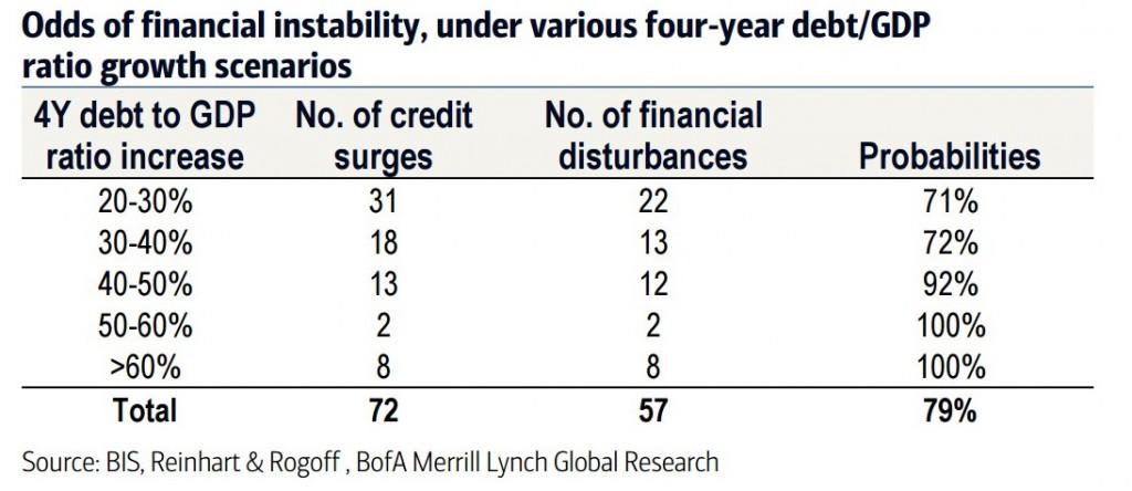 资料来源:BIS、Reinhart与Rogoff、美银美林全球研究