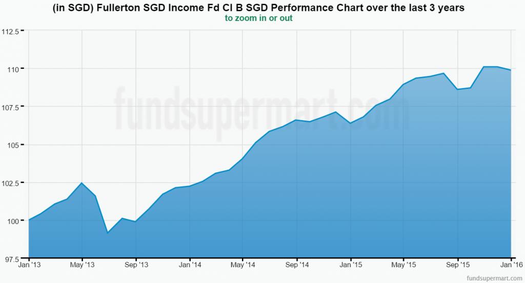 资料来源:富敦 Fullerton SGD Income Fund, fundsupermart.com