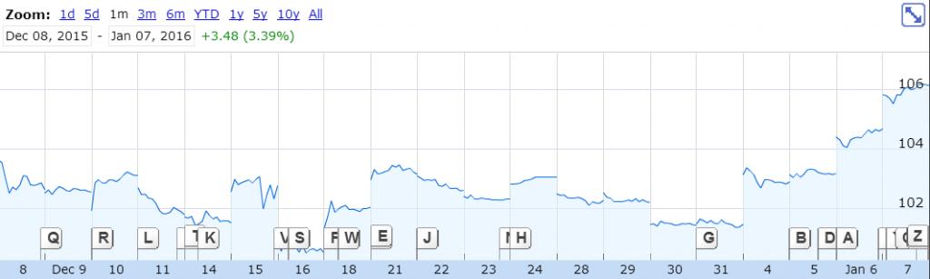 资料来源:SPDR Gold Trust 的1年图表, 谷歌财经(Google Finance)