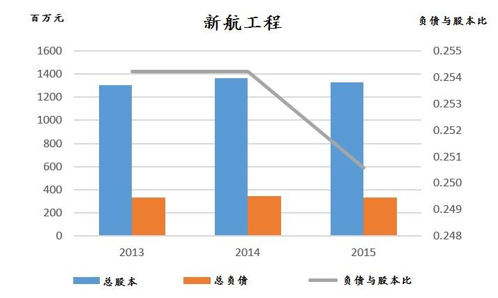 资料来源:新航工程、《股市资讯》