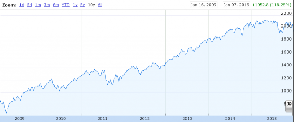 资料来源:标准普尔500指数5年图表, 谷歌财经(Google Finance)
