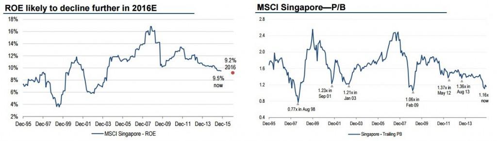 资料来源:瑞信, MSCI