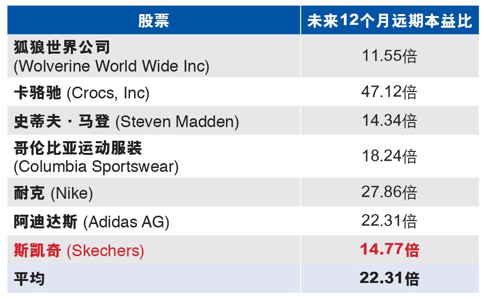 资料来源:彭博社(截至2015年12月24日)