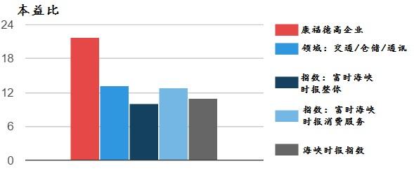 资料来源:康福德高企业、《股市资讯》