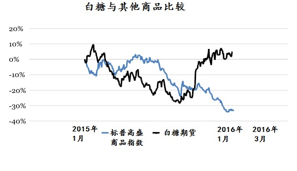 sugar-vs-other-commodities kim iskyan 070116 chinese
